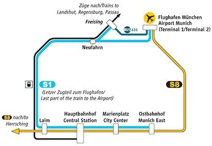 Munich airport to Munich city center by train